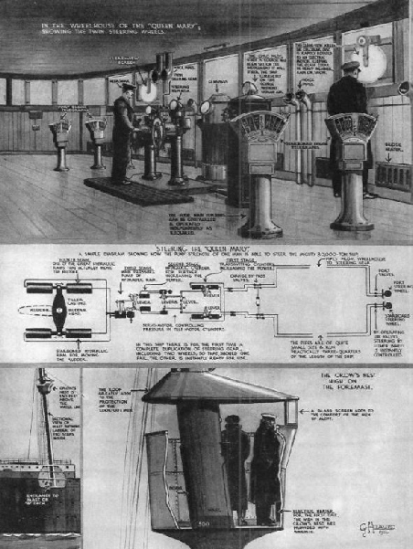 "The wheelhouse of the ""Queen Mary"""